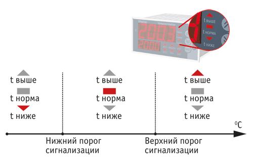 терморегулятор трм500 инструкция по применению - фото 6