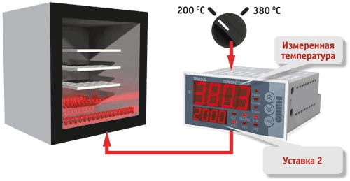 терморегулятор трм500 инструкция по применению - фото 2