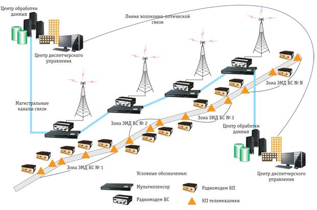 Современные гетерогенные технологические радиосети обмена данными