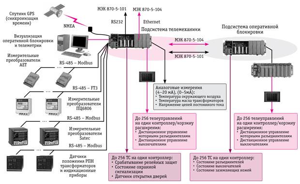Рис. 1. Структурная схема системы телемеханики и оперативной блокировки.