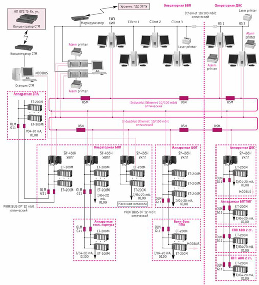 ...клавиатурой и... Структурная схема системы приведена на рис. 1. Оперативный контур управления технологическим...