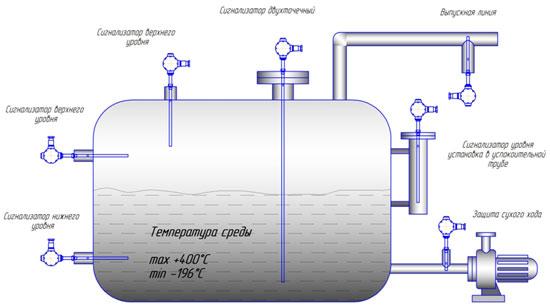 Ризур-901в схема подключения