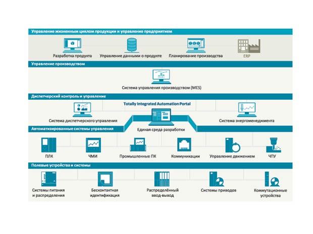 Дигитализация с SIMATIC WinCC Open Architecture: настоящее и