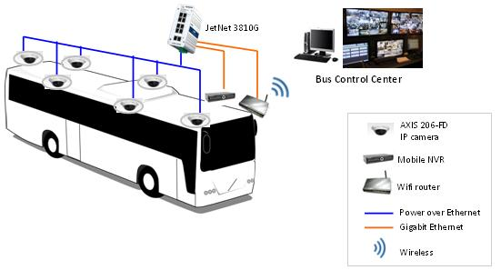 European_Bus_Surveillance-diagram.jpg