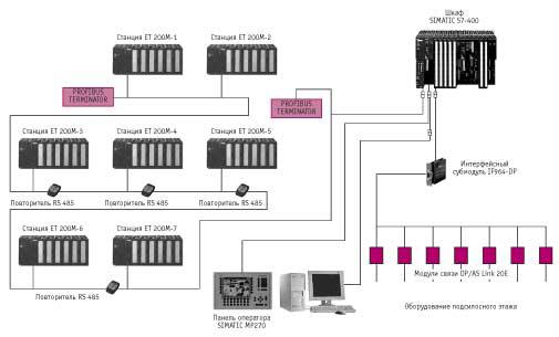 Автоматизация элеватора схема изготовления прутковых транспортеров